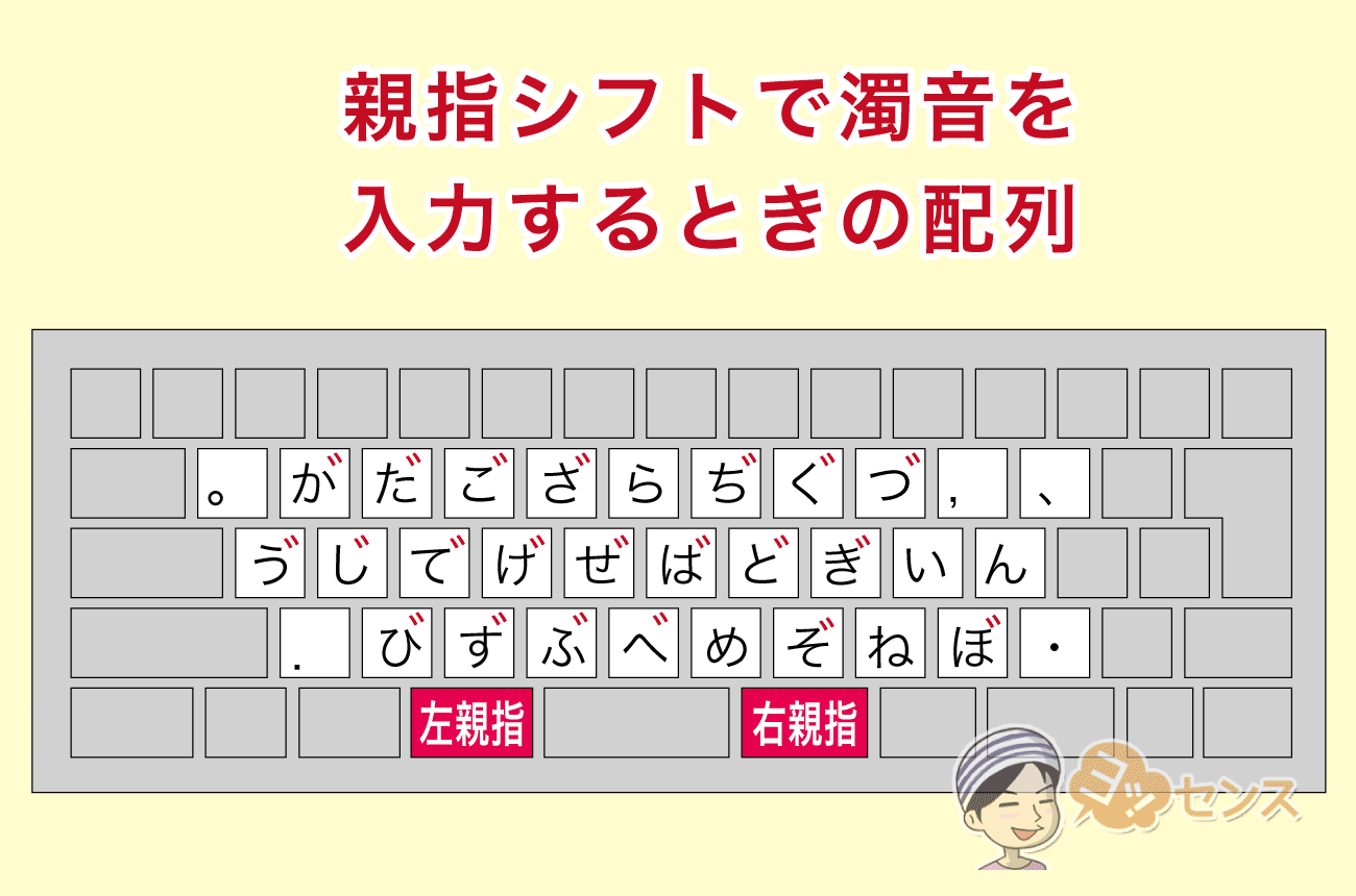 タイプする手と逆の親指を同時に打つと「濁音」になる!