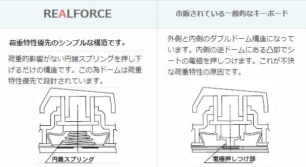 Realforceのキー: 入力部の構造