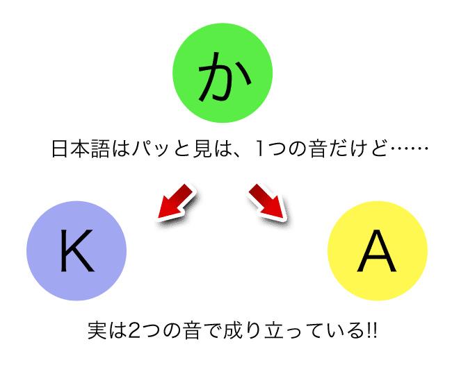 「か」は「K」と「A」に分解できる。