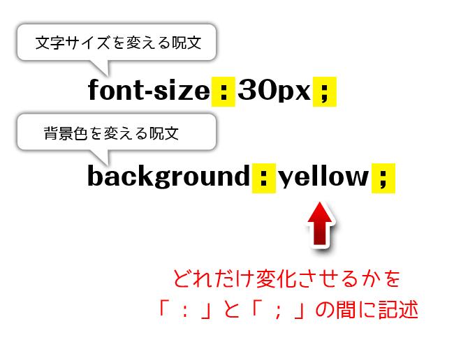 CSSの記述ルール