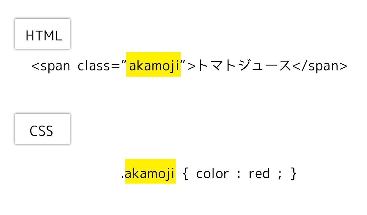 HTMLとCSSのクラスの関係