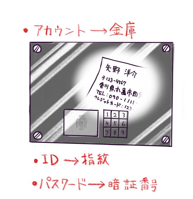 アカウント→金庫、ID→指紋、パスワード→暗証番号