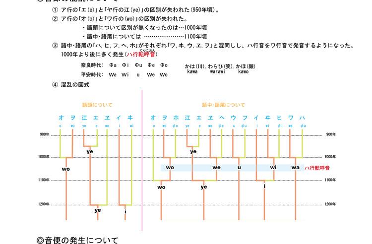 日本語教師の当時の勉強ノート