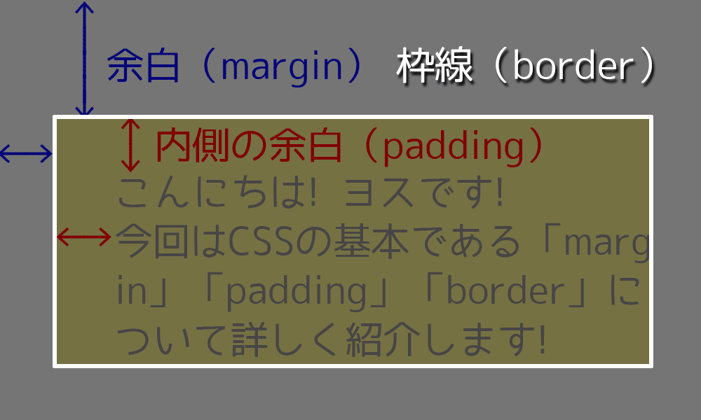 「margin」「padding」と「border」の関係