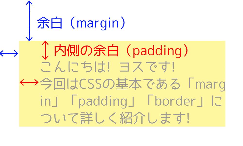 内側の余白は「padding(パディング)」と言う