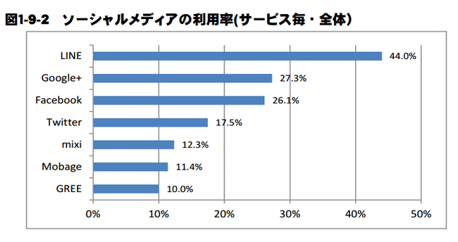 Google+が日本でよく使われているという(笑)