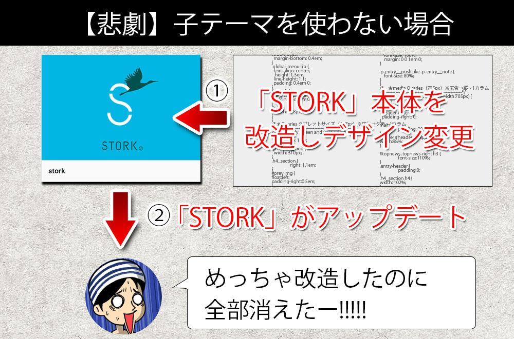 「STORK」本体を改造しデザイン変更すると、「STORK」のアップデートで全部水の泡……