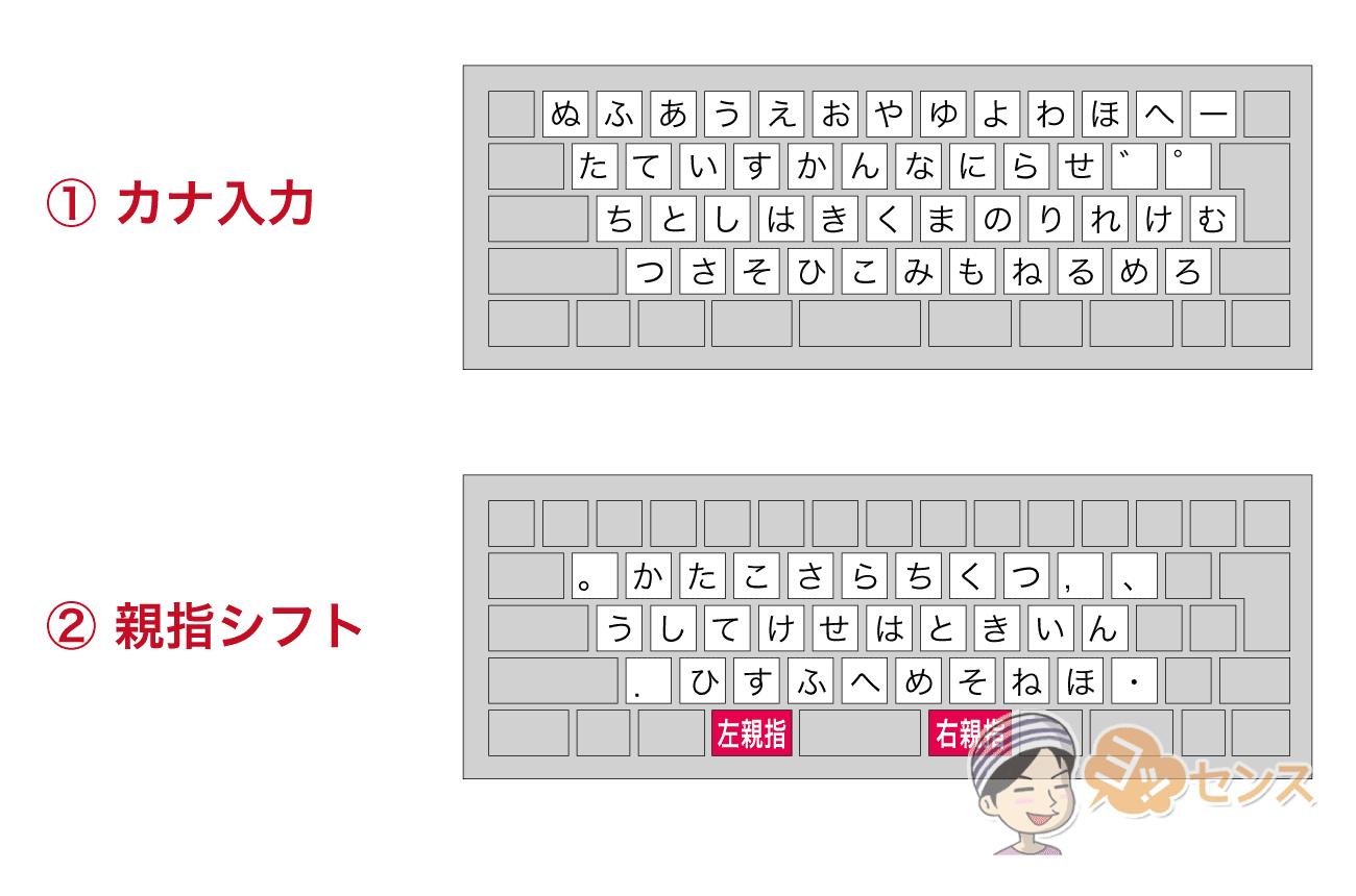 普通の「かな入力」と「親指シフト」のキー配列比較