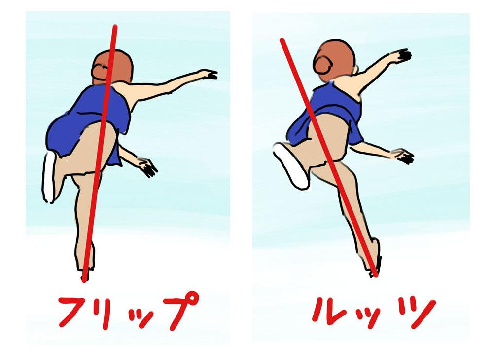 ルッツジャンプが難しい理由! フリップと何が違うの?