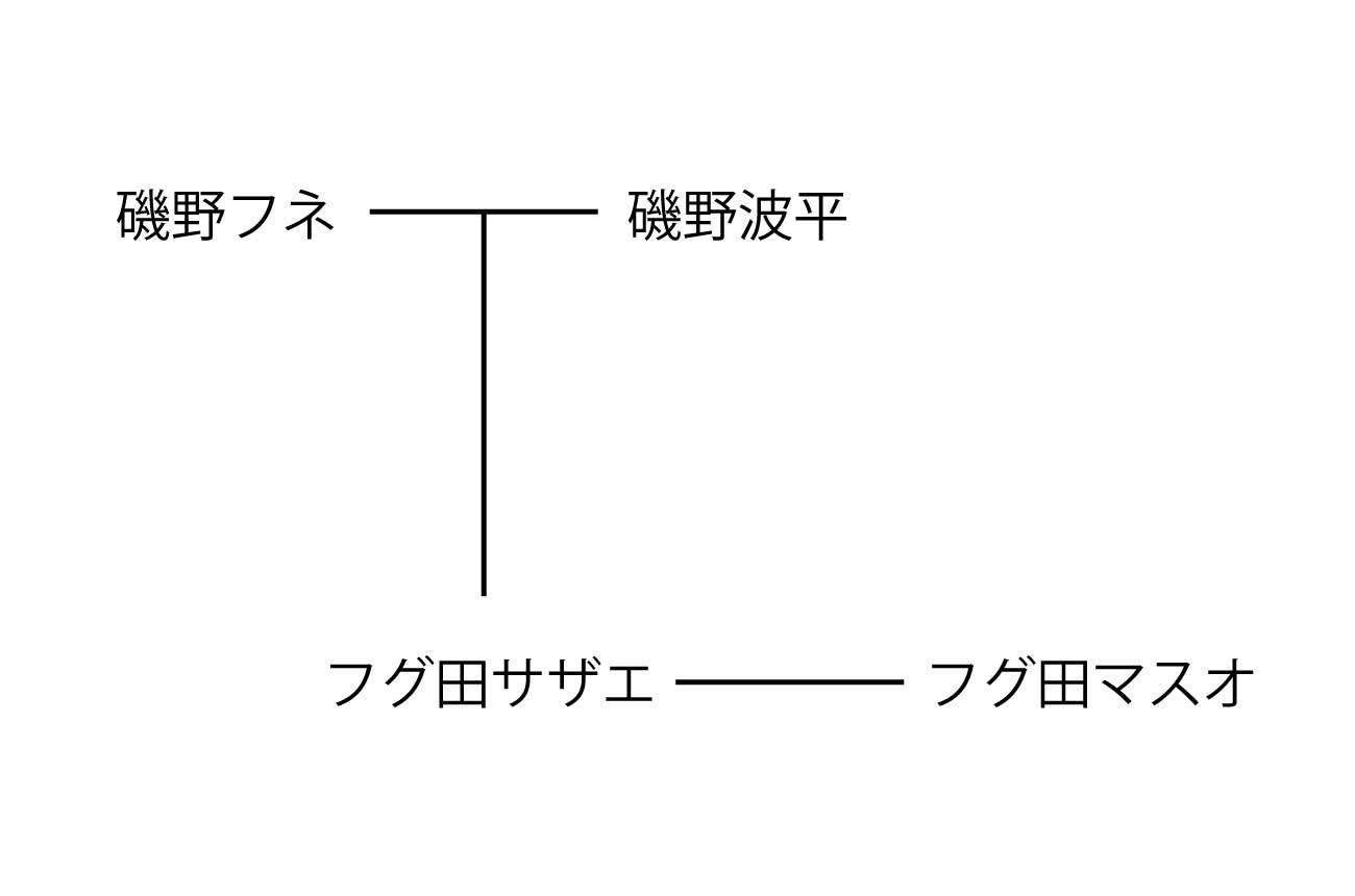 サザエさんの家系図