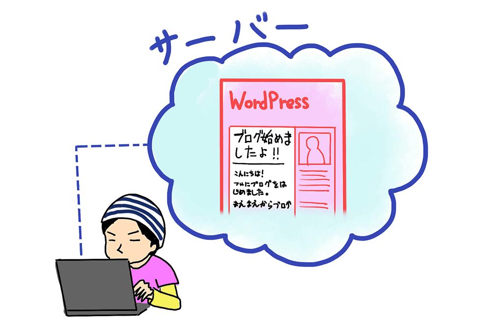 サーバーとWordPress