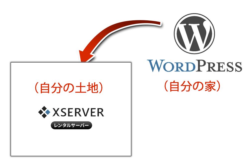 自分の土地(エックスサーバー)に家(WordPress)を建てる(インストールする)。