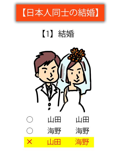 日本人同士の結婚の場合