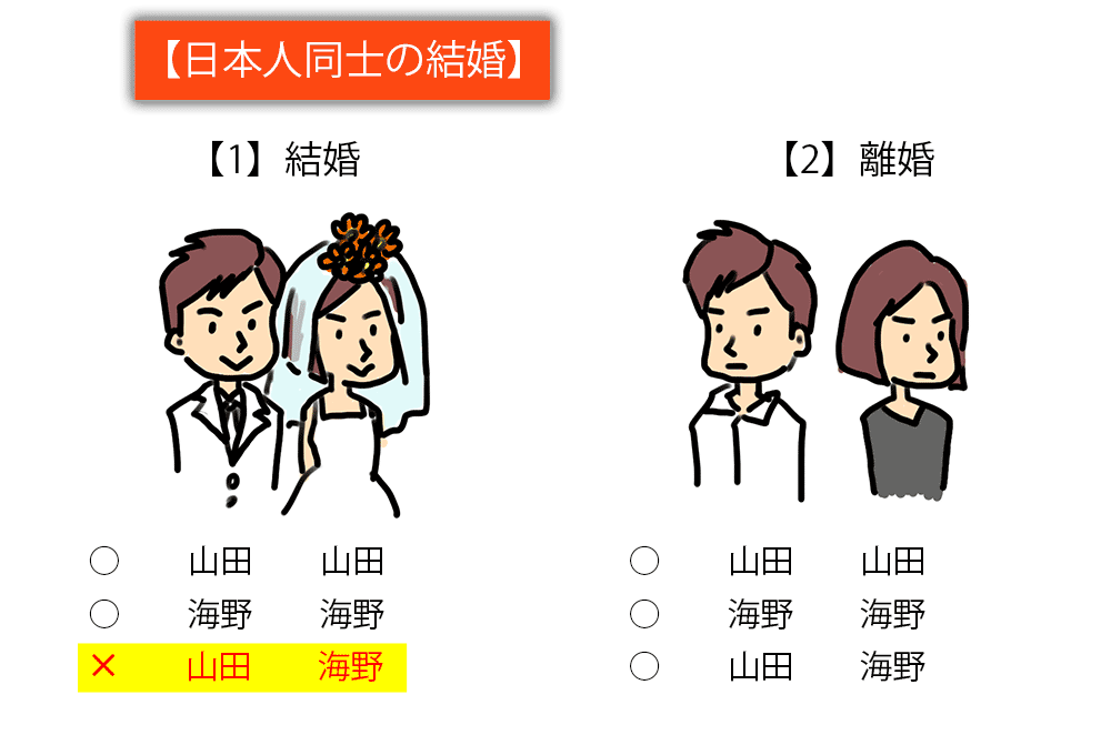 日本人同士の結婚の例