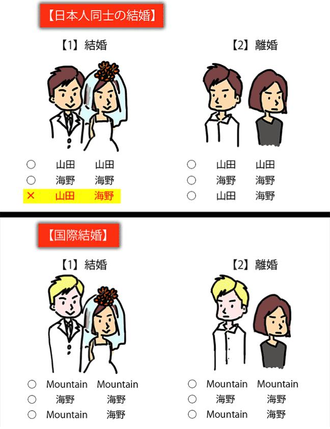 結婚の図まとめ