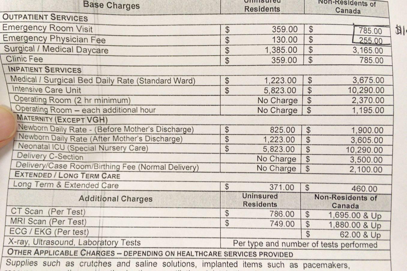 医療費の一覧