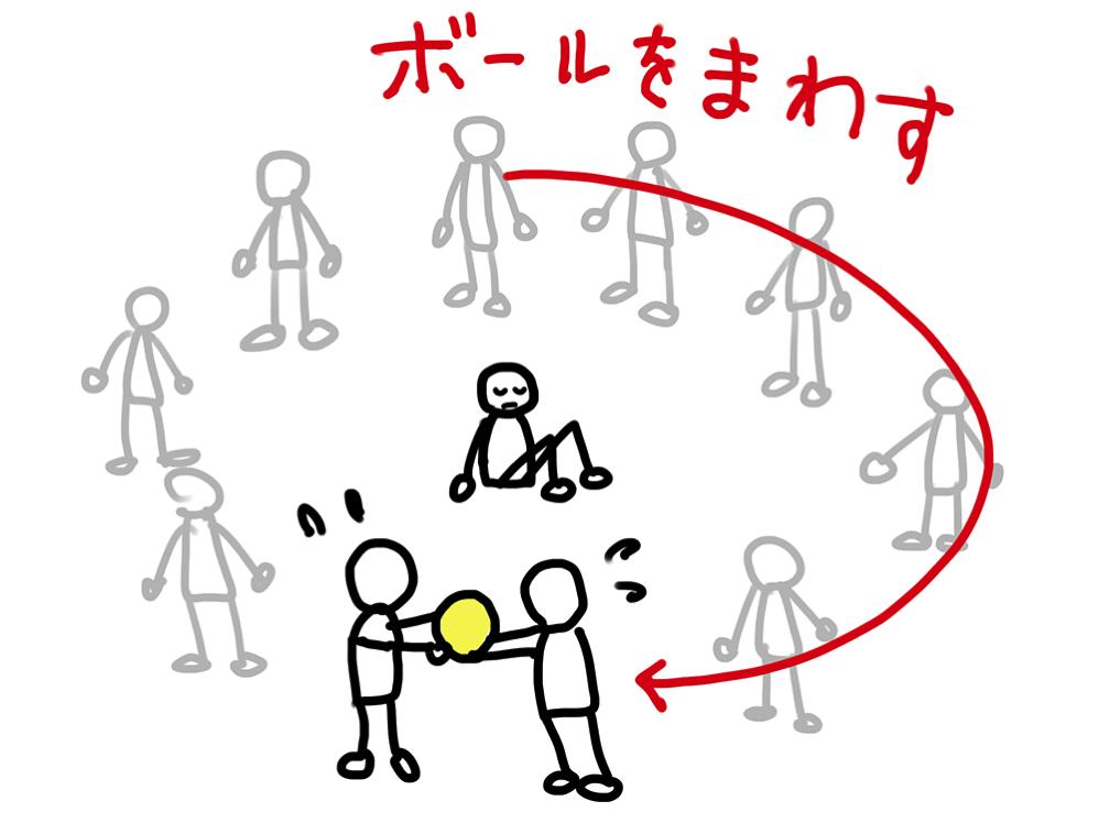 オニの周りの人がボールをまわしていく