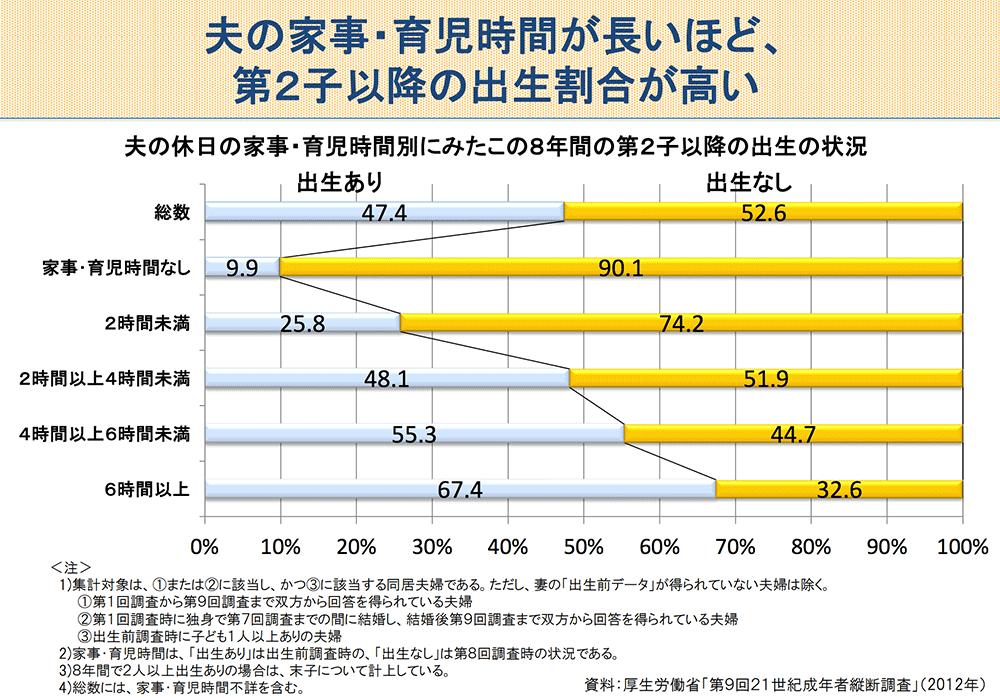 夫の家事・育児時間が長いほど、第二子以降の出生割合が高い