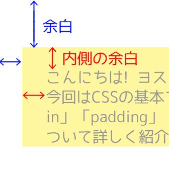 [CSS]WEBデザインの基本「margin」「padding」で余白を操ろう!