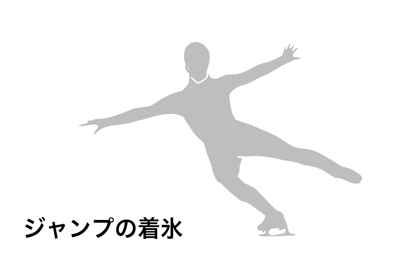 フィギュアスケートのすべてのジャンプは着氷は後ろ向き