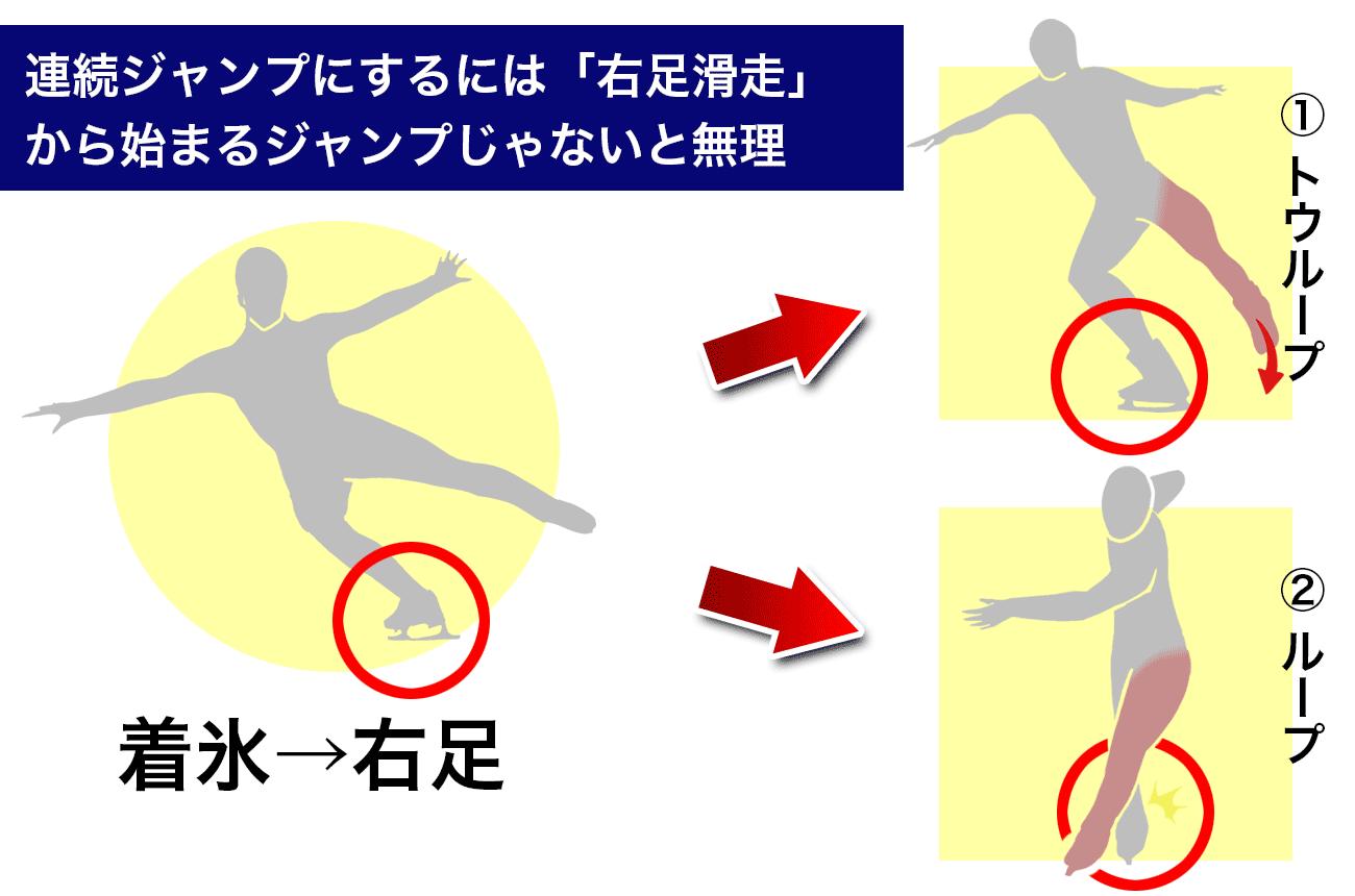 連続ジャンプにするには右足から始まるジャンプじゃないと無理