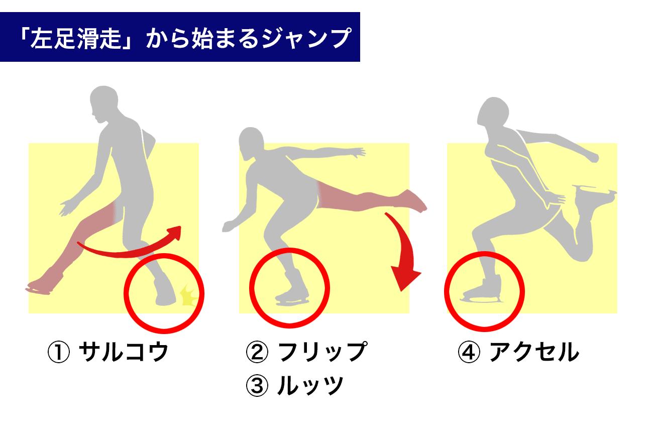 左足から始まるジャンプ4種類