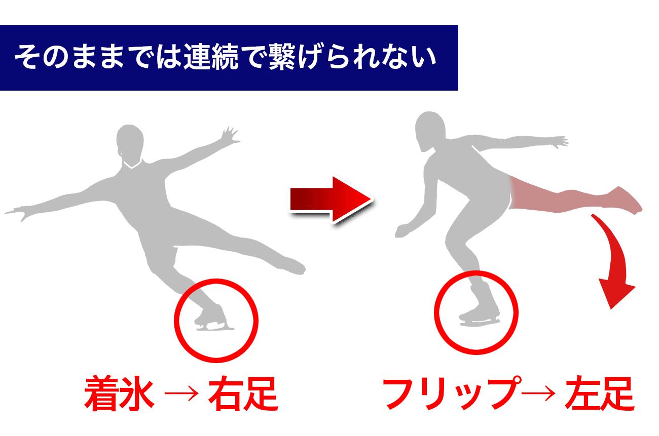 着氷(右足)→フリップ(左足)の流れは、そのままでは連続で繋げられない
